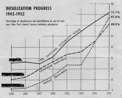 dieselization1952