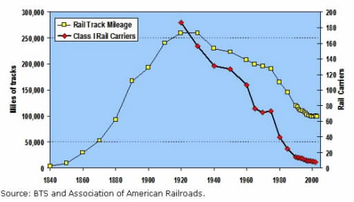 RailroadTrackMileage